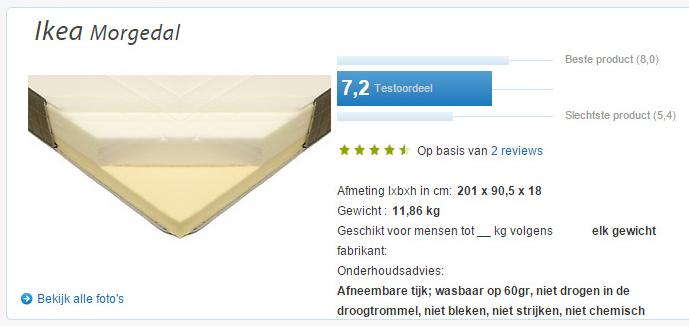 Koudschuim Babymatras Ikea.Matrassentest Consumentenbond 2015 Wederom Dubieus Matras Info