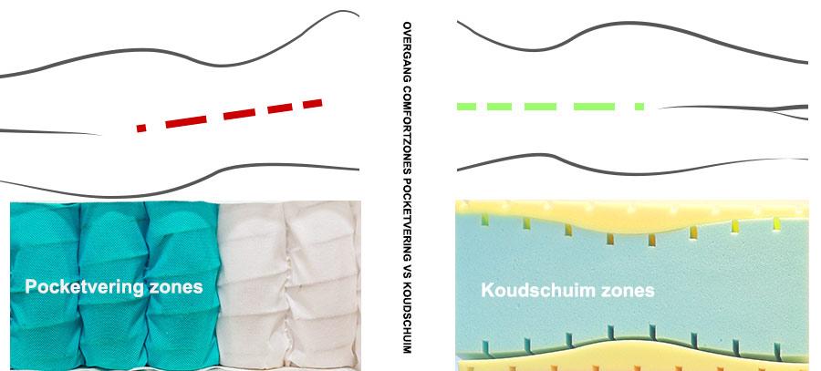 Verschil Pocketvering En Traagschuim.Pocketvering Matrassen Matras Info