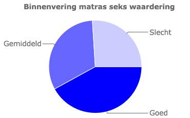 Grafiek voor de seks waardering van binnenvering matrassen