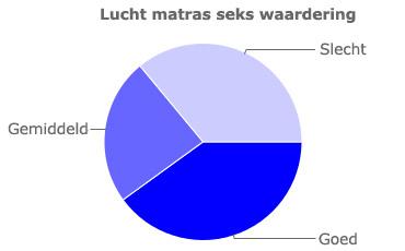 Grafiek voor de seks waardering van luchtmatrassen