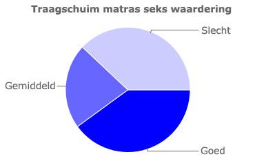 Grafiek voor de seks waardering van traagschuim matrassen