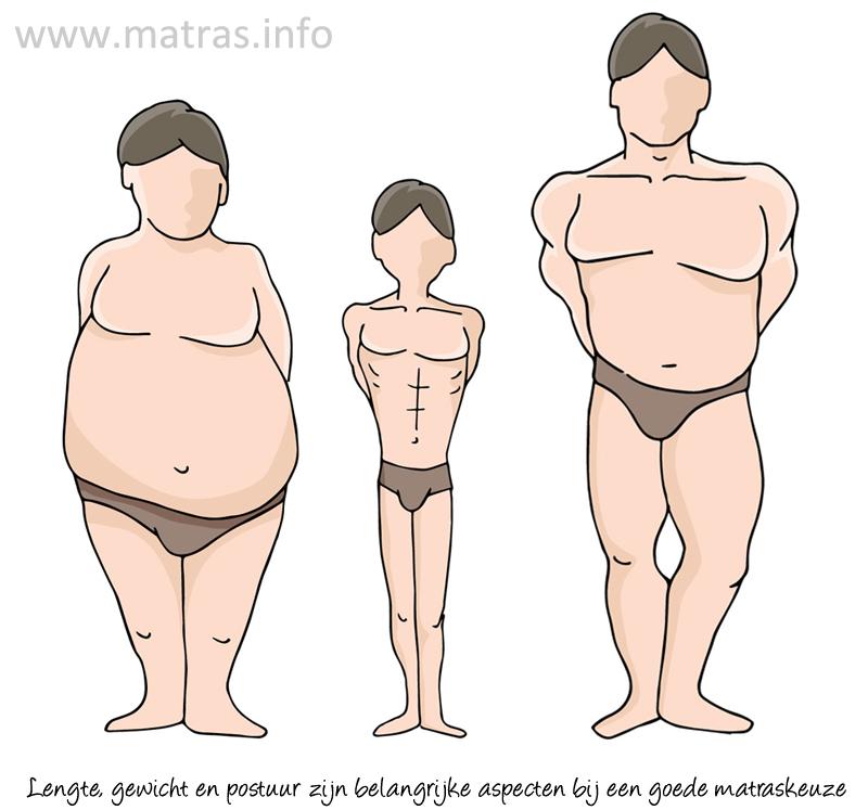 Lengte, gewicht en postuur zijn belangrijke aspecten bij de keuze van een goed matras