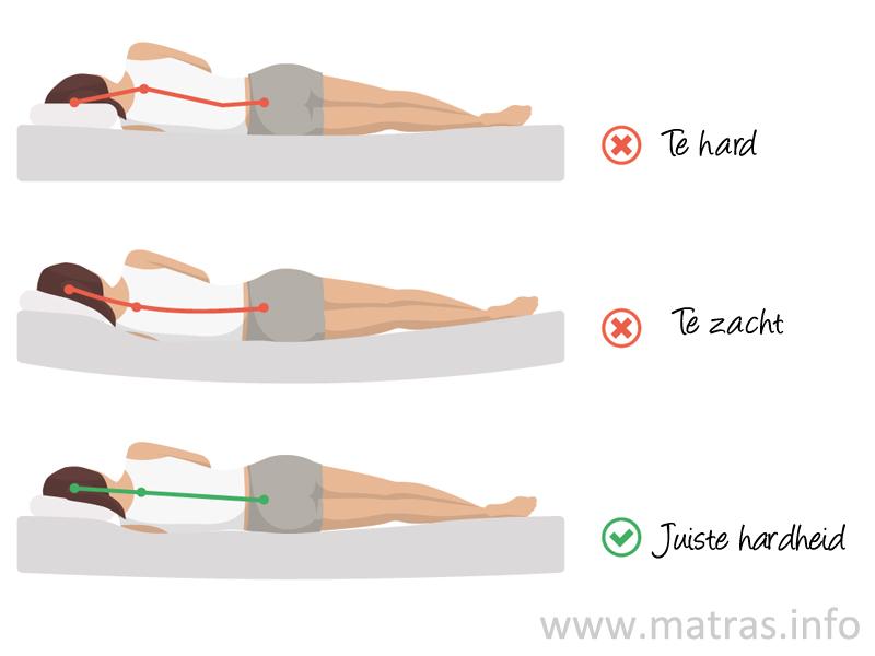 Het juiste en beste matras kiezen